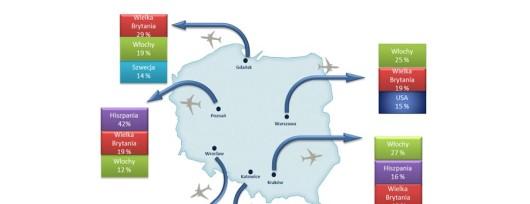 Rysunek 1 Procentowe zestawienie trzech najbardziej popularnych krajów przylotowych ze względu na wybrane polskie lotnisko. Źród