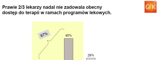 fot. GfK Polonia