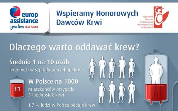 fot. Europ Assistance Polska